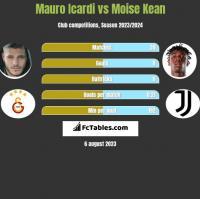 Mauro Icardi vs Moise Kean h2h player stats