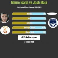 Mauro Icardi vs Josh Maja h2h player stats