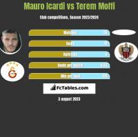 Mauro Icardi vs Terem Moffi h2h player stats