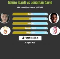 Mauro Icardi vs Jonathan David h2h player stats