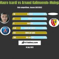 Mauro Icardi vs Arnaud Kalimuendo-Muinga h2h player stats