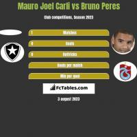 Mauro Joel Carli vs Bruno Peres h2h player stats