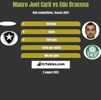 Mauro Joel Carli vs Edu Dracena h2h player stats