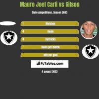 Mauro Joel Carli vs Gilson h2h player stats