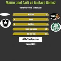 Mauro Joel Carli vs Gustavo Gomez h2h player stats
