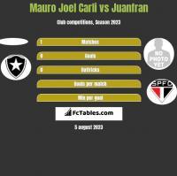 Mauro Joel Carli vs Juanfran h2h player stats