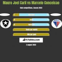 Mauro Joel Carli vs Marcelo Conceicao h2h player stats