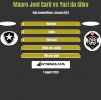 Mauro Joel Carli vs Yuri da Silva h2h player stats
