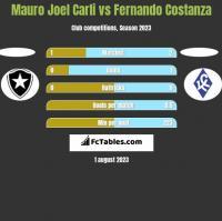 Mauro Joel Carli vs Fernando Costanza h2h player stats