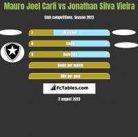Mauro Joel Carli vs Jonathan Silva Vieira h2h player stats