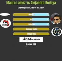 Mauro Lainez vs Alejandro Bedoya h2h player stats