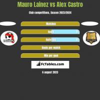 Mauro Lainez vs Alex Castro h2h player stats