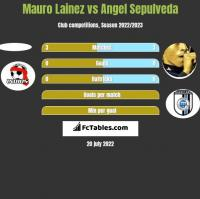 Mauro Lainez vs Angel Sepulveda h2h player stats