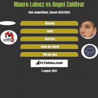 Mauro Lainez vs Angel Zaldivar h2h player stats