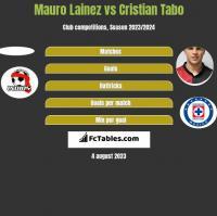 Mauro Lainez vs Cristian Tabo h2h player stats