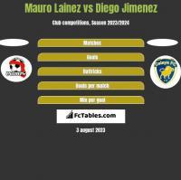 Mauro Lainez vs Diego Jimenez h2h player stats