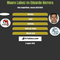 Mauro Lainez vs Eduardo Herrera h2h player stats