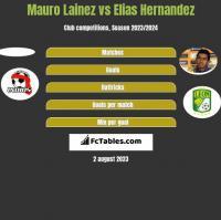 Mauro Lainez vs Elias Hernandez h2h player stats