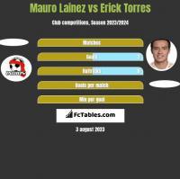 Mauro Lainez vs Erick Torres h2h player stats