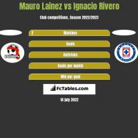 Mauro Lainez vs Ignacio Rivero h2h player stats