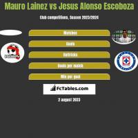 Mauro Lainez vs Jesus Alonso Escoboza h2h player stats