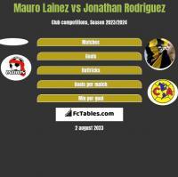 Mauro Lainez vs Jonathan Rodriguez h2h player stats
