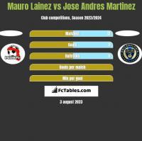 Mauro Lainez vs Jose Andres Martinez h2h player stats