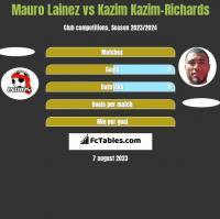 Mauro Lainez vs Kazim Kazim-Richards h2h player stats
