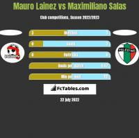Mauro Lainez vs Maximiliano Salas h2h player stats