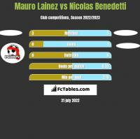 Mauro Lainez vs Nicolas Benedetti h2h player stats