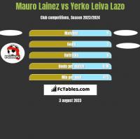 Mauro Lainez vs Yerko Leiva Lazo h2h player stats