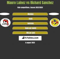 Mauro Lainez vs Richard Sanchez h2h player stats
