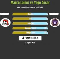 Mauro Lainez vs Yago Cesar h2h player stats