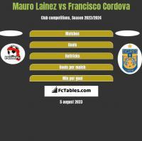 Mauro Lainez vs Francisco Cordova h2h player stats
