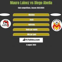 Mauro Lainez vs Diego Abella h2h player stats