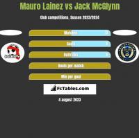 Mauro Lainez vs Jack McGlynn h2h player stats
