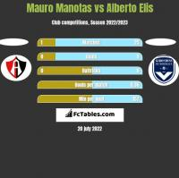 Mauro Manotas vs Alberto Elis h2h player stats