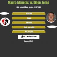 Mauro Manotas vs Dillon Serna h2h player stats