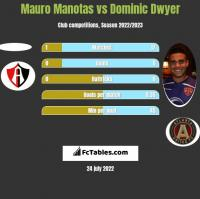 Mauro Manotas vs Dominic Dwyer h2h player stats