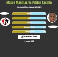 Mauro Manotas vs Fabian Castillo h2h player stats