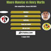 Mauro Manotas vs Henry Martin h2h player stats