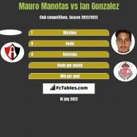 Mauro Manotas vs Ian Gonzalez h2h player stats