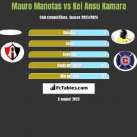 Mauro Manotas vs Kei Ansu Kamara h2h player stats