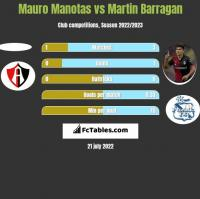Mauro Manotas vs Martin Barragan h2h player stats