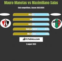 Mauro Manotas vs Maximiliano Salas h2h player stats