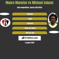 Mauro Manotas vs Michael Salazar h2h player stats