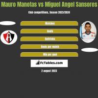 Mauro Manotas vs Miguel Angel Sansores h2h player stats