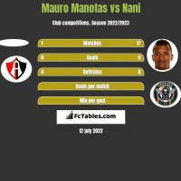 Mauro Manotas vs Nani h2h player stats