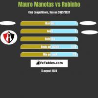 Mauro Manotas vs Robinho h2h player stats