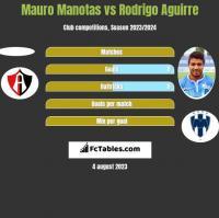 Mauro Manotas vs Rodrigo Aguirre h2h player stats